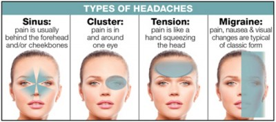 Type of headaches